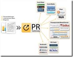 PR-Gateway.de