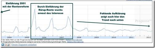 riester-rente-trend