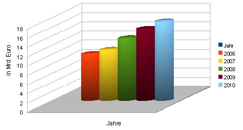 Statistik Onlinehandel