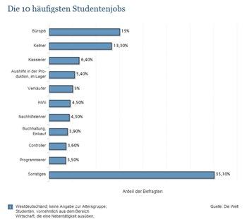 haeufige-studentenjobs