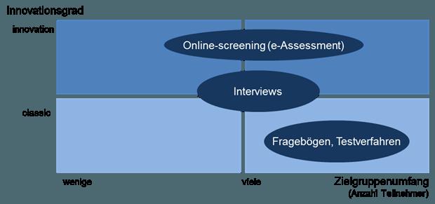 personalauswahlverfahren