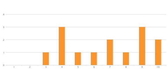 Spam-Rankings